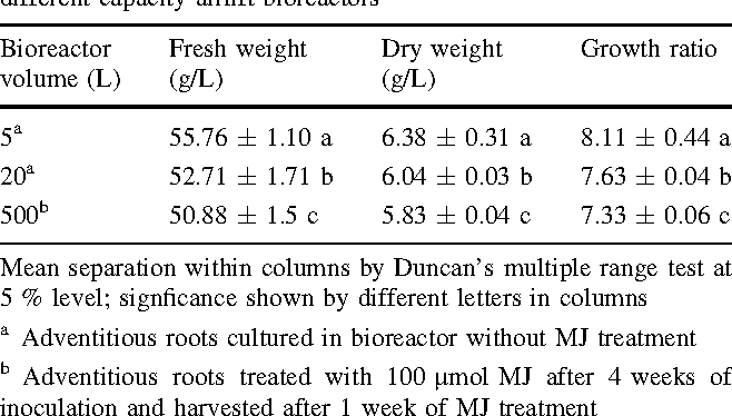 Table 5 Growth of adventitious roots of E. angustifolia cultured in different capacity airlift bioreactors