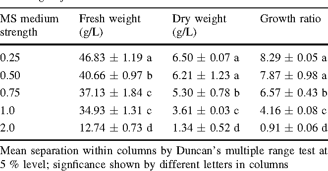Table 1 Effects of medium salt strength on adventitious root growth of E. angustifolia after 5 weeks cultured in bioreactors