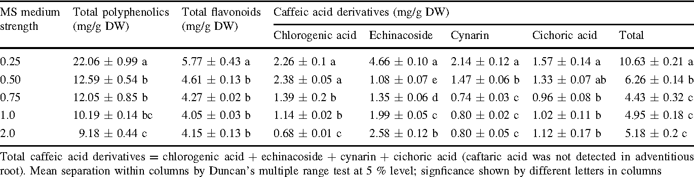 Table 2 Effects of medium salt strength on secondary metabolite production from adventitious roots of E. angustifolia after 5 weeks cultured in bioreactors