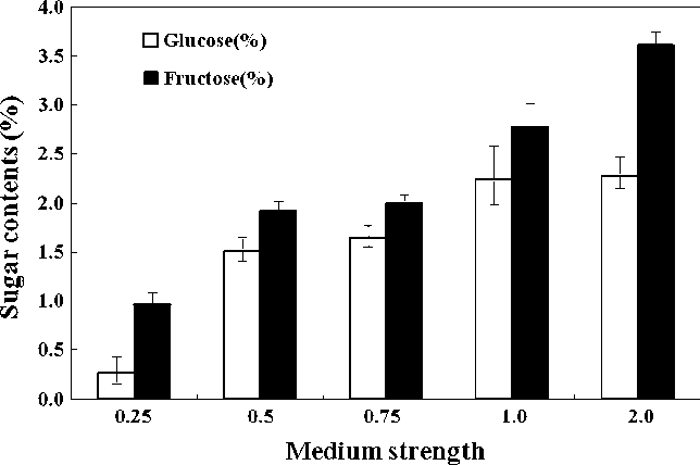 Fig. 2 Effects of medium salt strength on residual sugar content in the spent medium after 5 weeks of bioreactor culture of E. angustifolia adventitious roots. (Sucrose was not detected in the residual media after 5 weeks.) Bars mean ± SE (n = 3)
