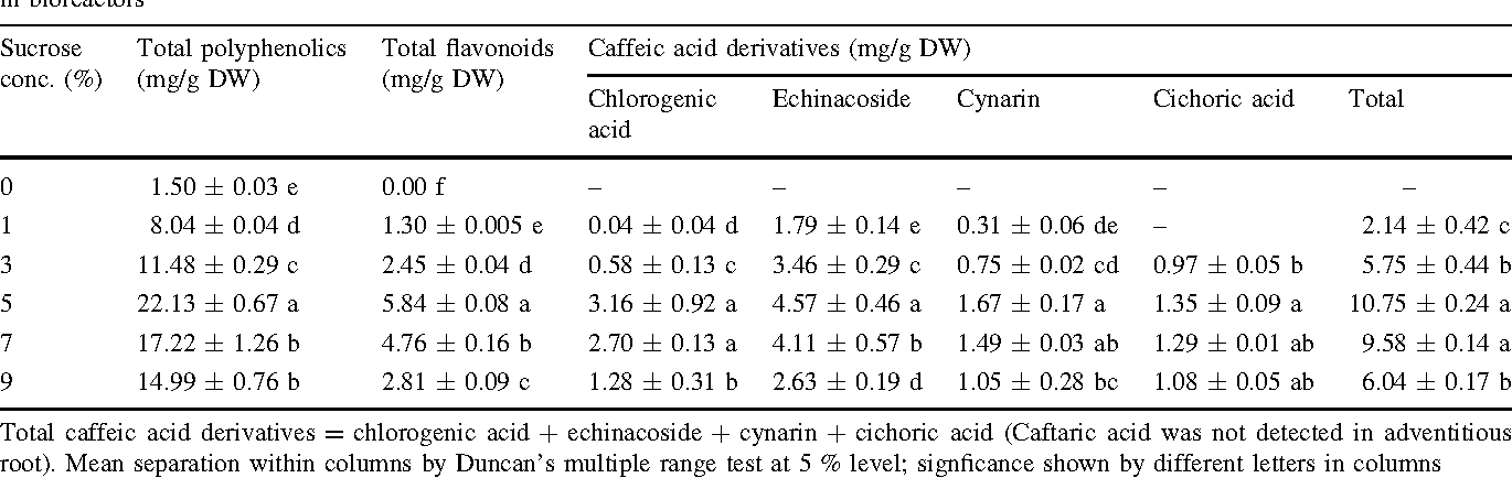Table 4 Effects of sucrose concentration on secondary metabolite production from adventitious roots of E. angustifolia after 5 weeks cultured in bioreactors