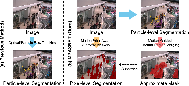 Figure 1 for MPASNET: Motion Prior-Aware Siamese Network for Unsupervised Deep Crowd Segmentation in Video Scenes