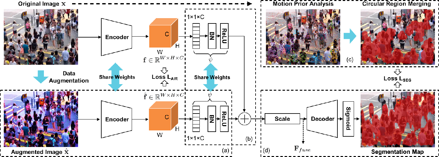 Figure 3 for MPASNET: Motion Prior-Aware Siamese Network for Unsupervised Deep Crowd Segmentation in Video Scenes