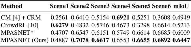 Figure 2 for MPASNET: Motion Prior-Aware Siamese Network for Unsupervised Deep Crowd Segmentation in Video Scenes