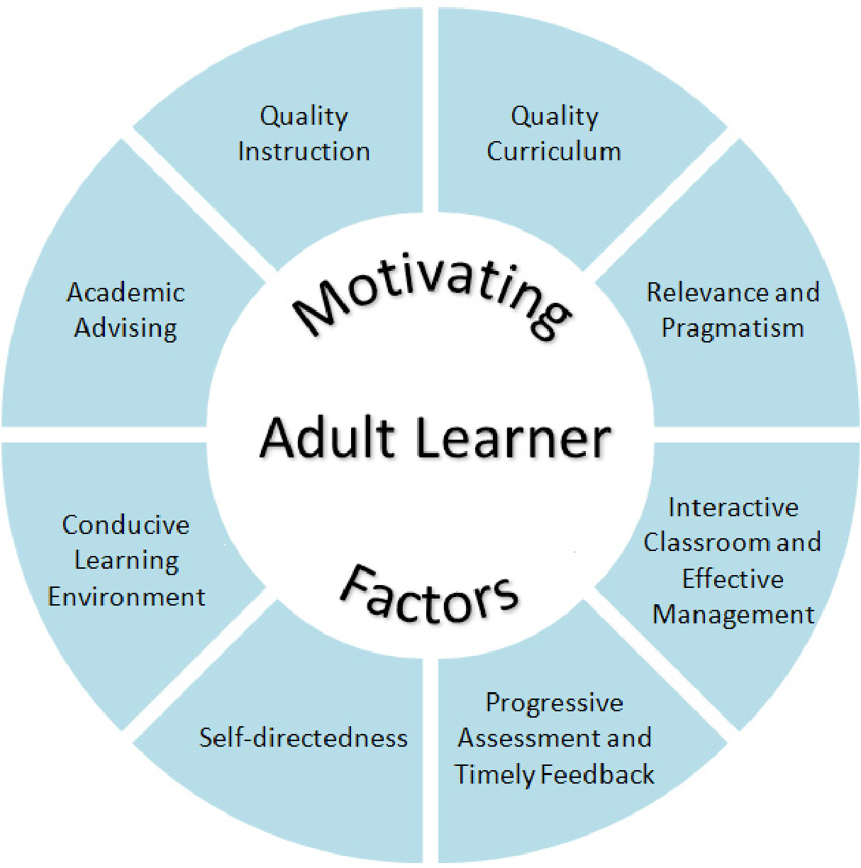learning motivation Adult