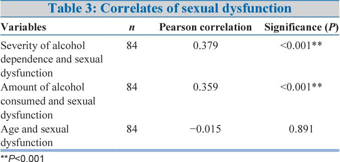 Acharya vivekji wife sexual dysfunction