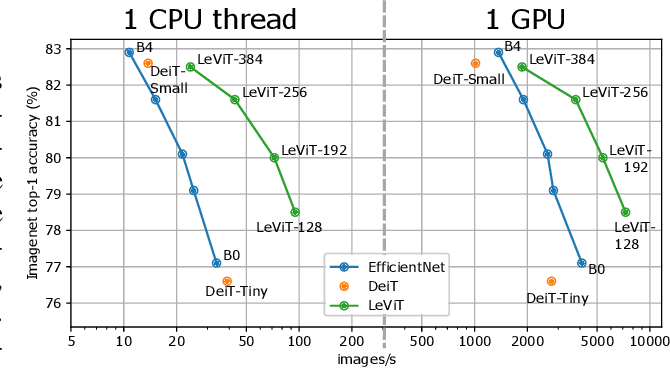 Figure 1 for LeViT: a Vision Transformer in ConvNet's Clothing for Faster Inference