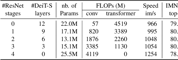 Figure 2 for LeViT: a Vision Transformer in ConvNet's Clothing for Faster Inference