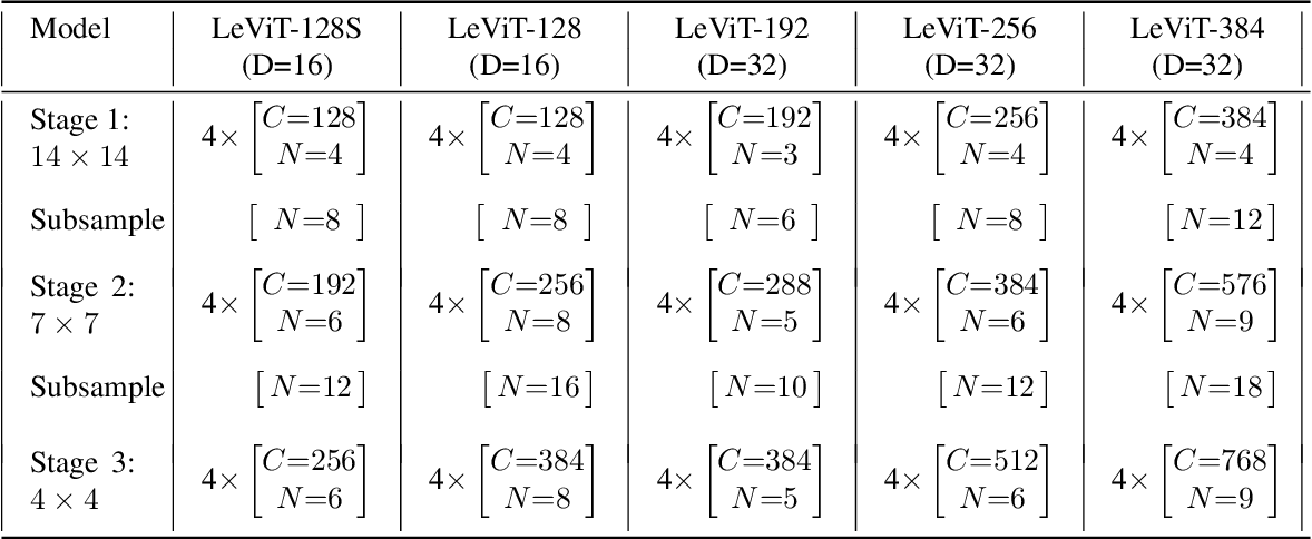 Figure 4 for LeViT: a Vision Transformer in ConvNet's Clothing for Faster Inference