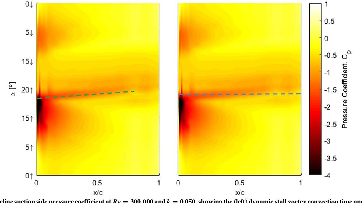 PDF] Control of Dynamic Stall over a NACA 0015 Airfoil Using Plasma