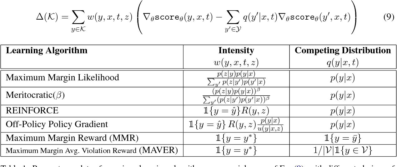 Figure 2 for Policy Shaping and Generalized Update Equations for Semantic Parsing from Denotations