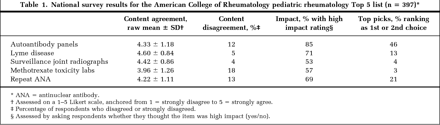 Table 1 from Choosing Wisely: the American College of Rheumatology's