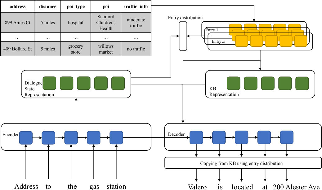 Figure 3 for Sequence-to-Sequence Learning for Task-oriented Dialogue with Dialogue State Representation