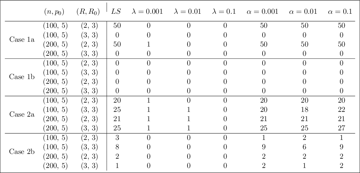 Figure 2 for CP Degeneracy in Tensor Regression