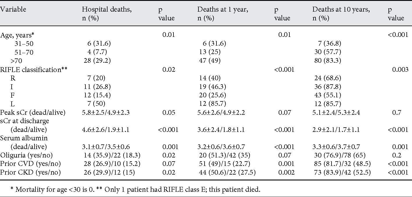 Long-Term Mortality among Hospitalized Non-ICU Patients with