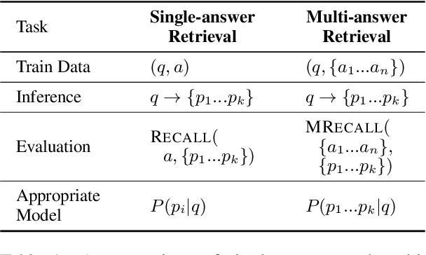 Figure 2 for Joint Passage Ranking for Diverse Multi-Answer Retrieval