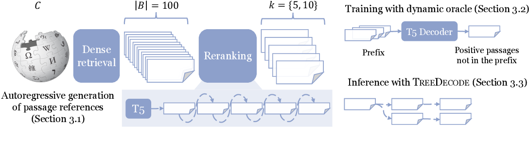 Figure 3 for Joint Passage Ranking for Diverse Multi-Answer Retrieval