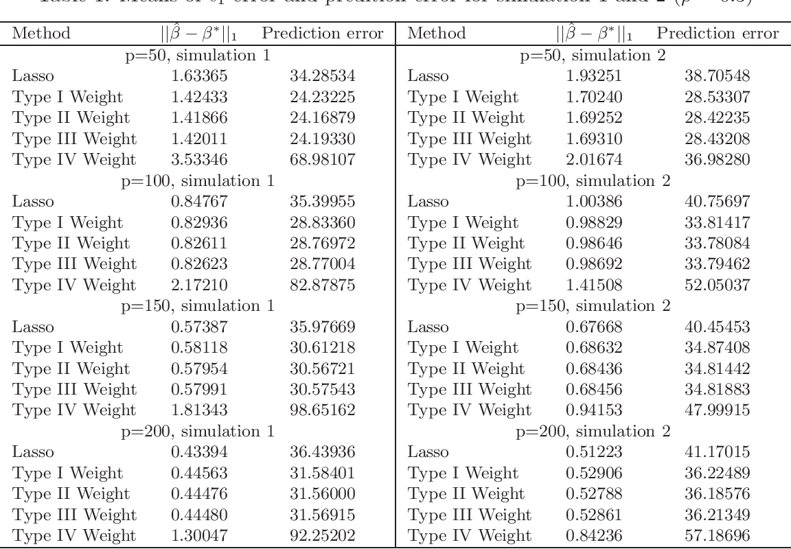 Figure 1 for Weighted Lasso Estimates for Sparse Logistic Regression: Non-asymptotic Properties with Measurement Error