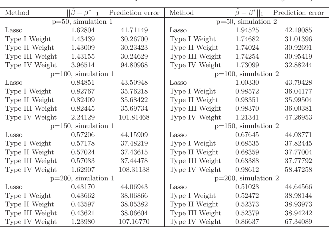 Figure 2 for Weighted Lasso Estimates for Sparse Logistic Regression: Non-asymptotic Properties with Measurement Error