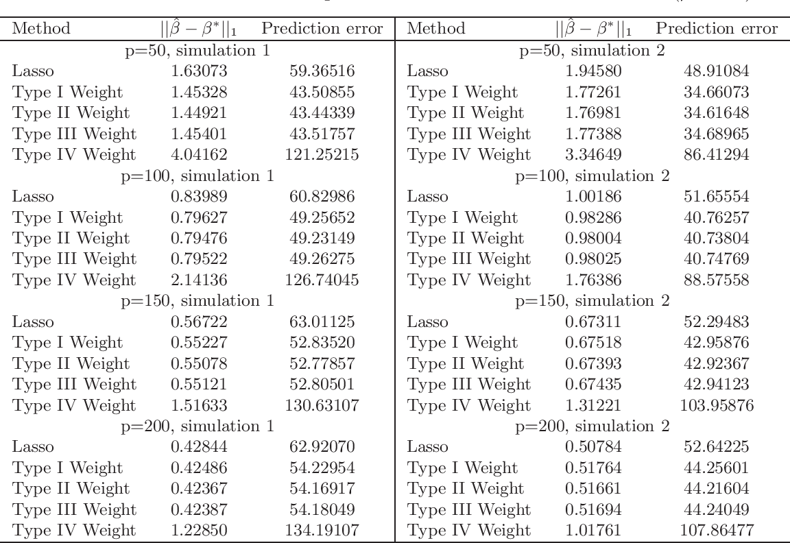 Figure 3 for Weighted Lasso Estimates for Sparse Logistic Regression: Non-asymptotic Properties with Measurement Error