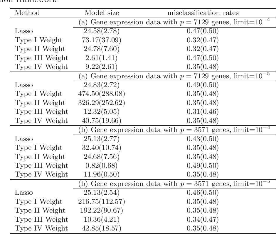 Figure 4 for Weighted Lasso Estimates for Sparse Logistic Regression: Non-asymptotic Properties with Measurement Error