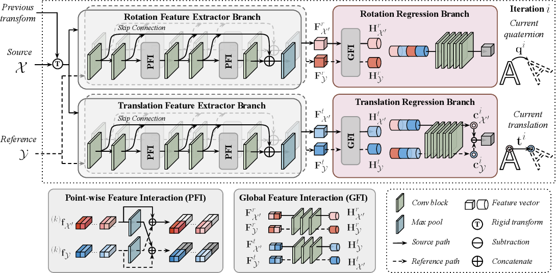 Figure 1 for FINet: Dual Branches Feature Interaction for Partial-to-Partial Point Cloud Registration