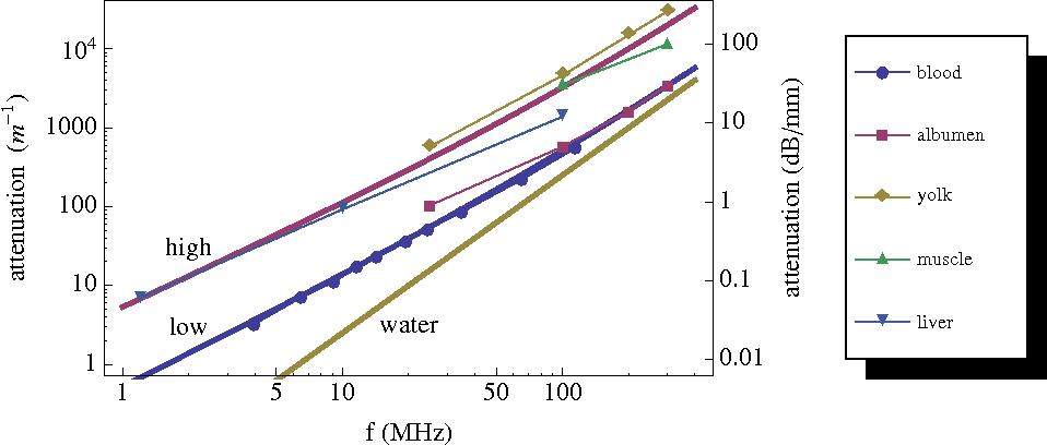 Figure 2 for Acoustic Communication for Medical Nanorobots