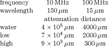 Figure 3 for Acoustic Communication for Medical Nanorobots