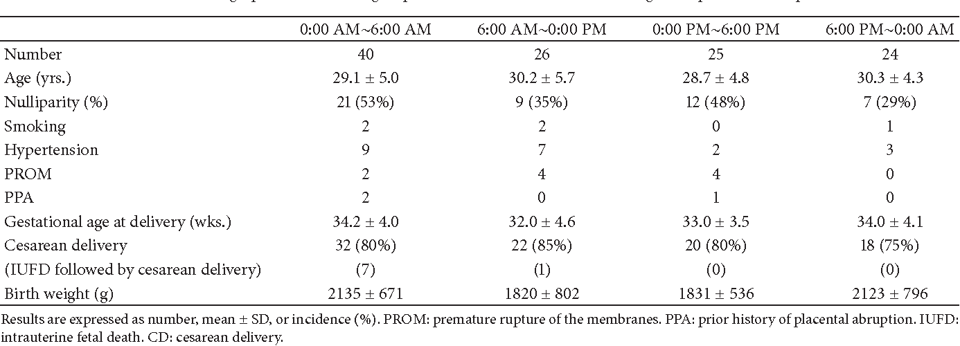 Table 2: Demographic data of each group for the four 6-hour intervals in regard to placental abruption.