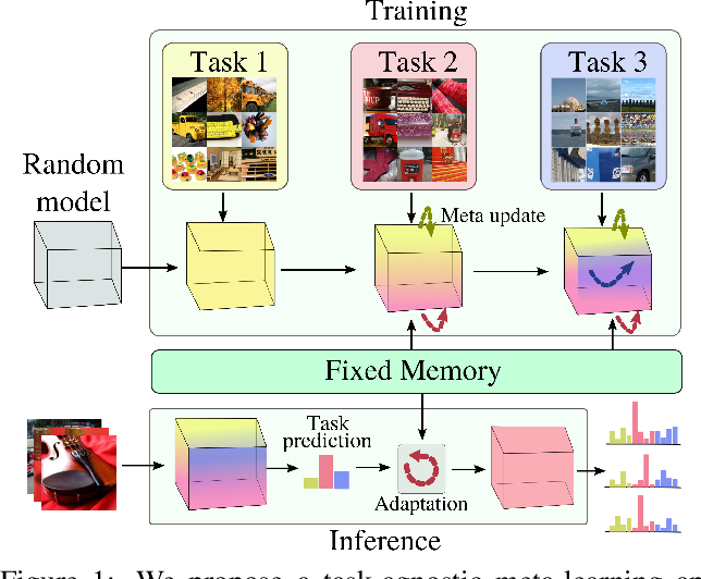 Figure 1 for iTAML: An Incremental Task-Agnostic Meta-learning Approach