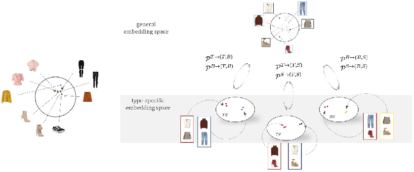 Figure 1 for Learning Type-Aware Embeddings for Fashion Compatibility