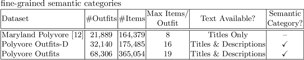 Figure 2 for Learning Type-Aware Embeddings for Fashion Compatibility