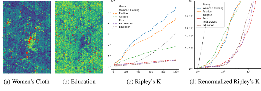 Figure 1 for Multi-Scale Representation Learning for Spatial Feature Distributions using Grid Cells