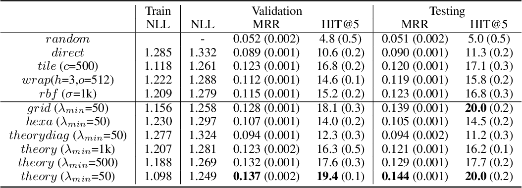 Figure 2 for Multi-Scale Representation Learning for Spatial Feature Distributions using Grid Cells