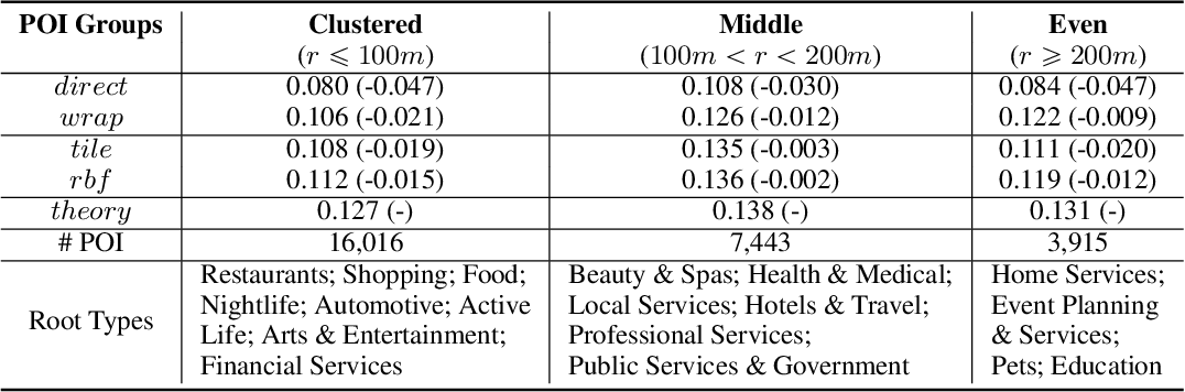 Figure 4 for Multi-Scale Representation Learning for Spatial Feature Distributions using Grid Cells