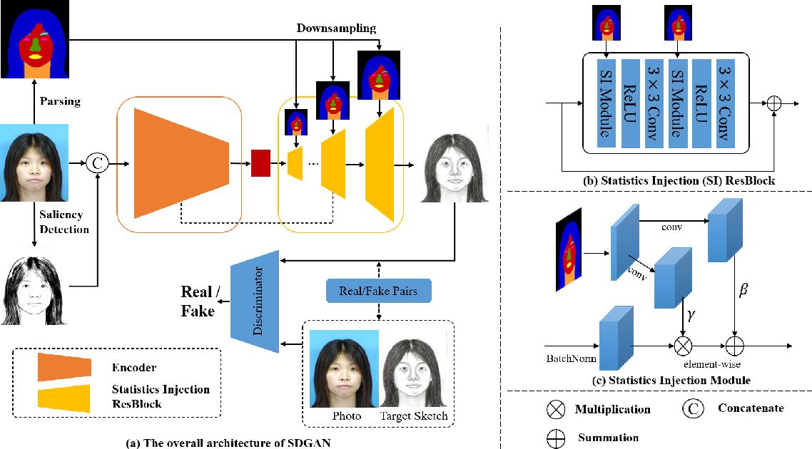 Figure 3 for Face Sketch Synthesis via Semantic-Driven Generative Adversarial Network