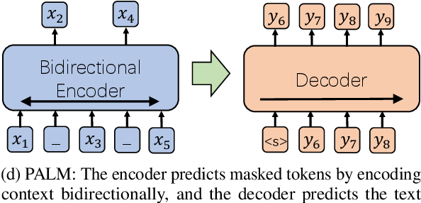 Figure 1 for PALM: Pre-training an Autoencoding&Autoregressive Language Model for Context-conditioned Generation