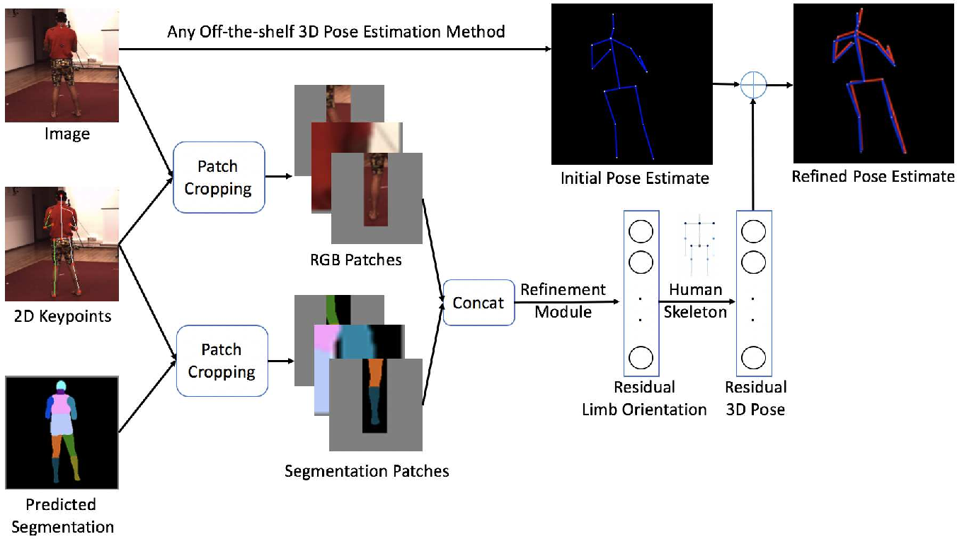 Figure 1 for Patch-based 3D Human Pose Refinement
