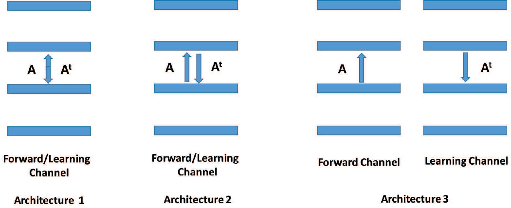 Figure 1 for Learning in the Machine: the Symmetries of the Deep Learning Channel