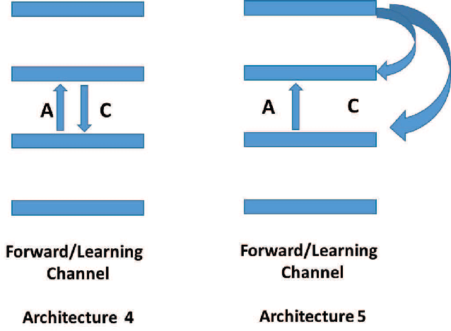 Figure 2 for Learning in the Machine: the Symmetries of the Deep Learning Channel