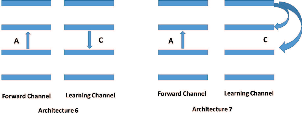 Figure 3 for Learning in the Machine: the Symmetries of the Deep Learning Channel