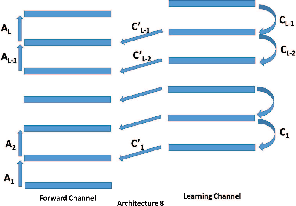Figure 4 for Learning in the Machine: the Symmetries of the Deep Learning Channel