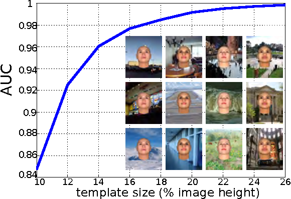Figure 3 for Can a biologically-plausible hierarchy effectively replace face detection, alignment, and recognition pipelines?