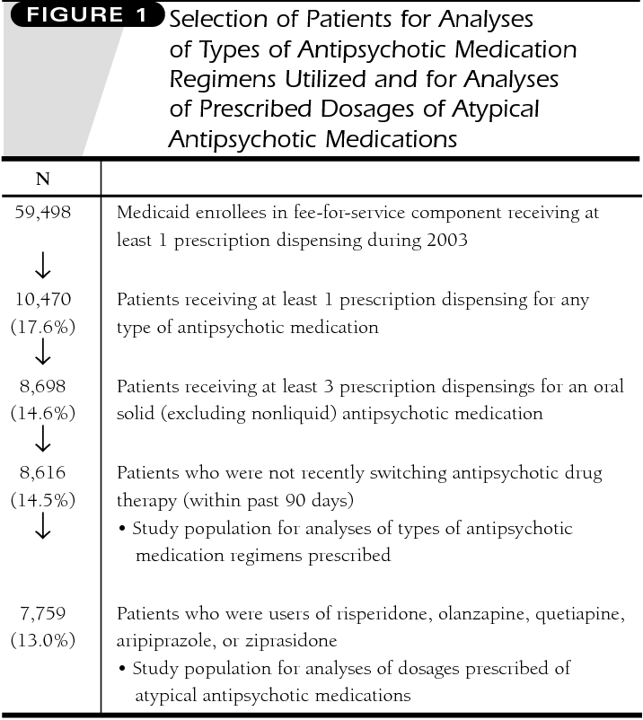 Prescribing Antipsychotic Medication >> Pdf Prescribing Of Antipsychotic Medication In A Medicaid