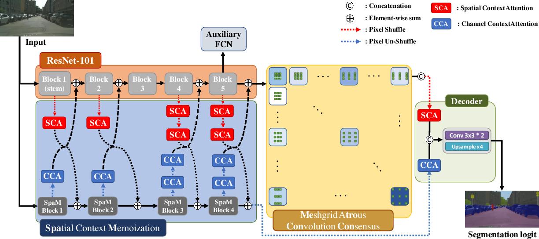 Figure 1 for SpaceMeshLab: Spatial Context Memoization and Meshgrid Atrous Convolution Consensus for Semantic Segmentation