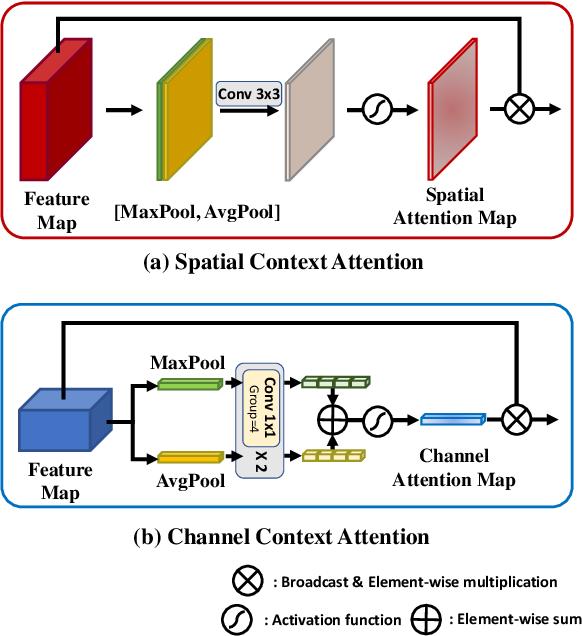Figure 3 for SpaceMeshLab: Spatial Context Memoization and Meshgrid Atrous Convolution Consensus for Semantic Segmentation