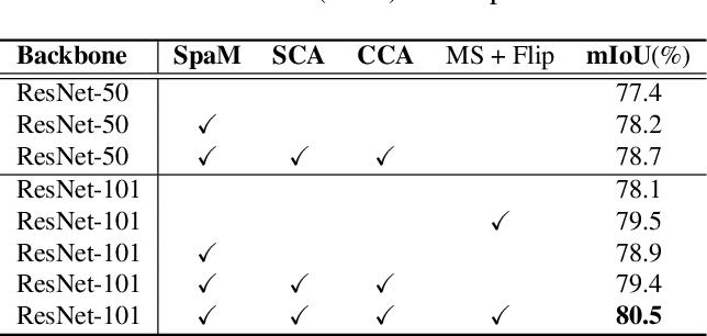 Figure 2 for SpaceMeshLab: Spatial Context Memoization and Meshgrid Atrous Convolution Consensus for Semantic Segmentation