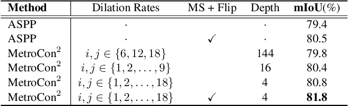 Figure 4 for SpaceMeshLab: Spatial Context Memoization and Meshgrid Atrous Convolution Consensus for Semantic Segmentation
