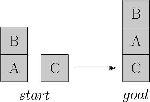 Figure 1 for Symbolic Relational Deep Reinforcement Learning based on Graph Neural Networks
