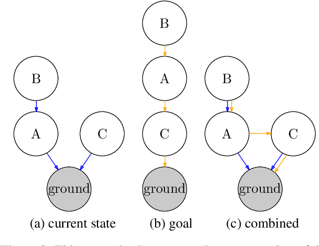 Figure 2 for Symbolic Relational Deep Reinforcement Learning based on Graph Neural Networks